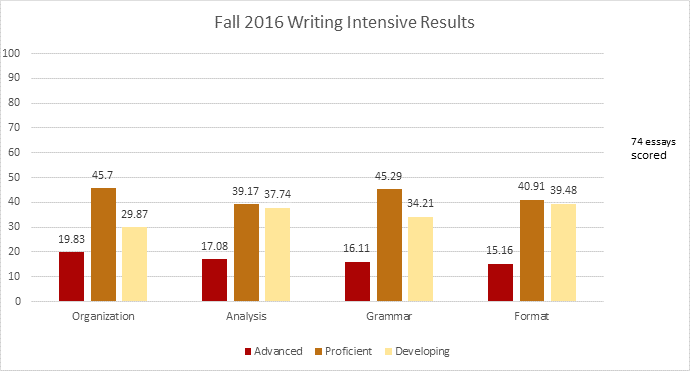 Fall 2016 Writing Intensive Results